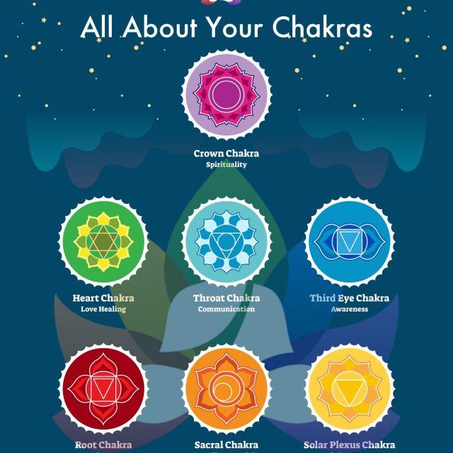 GoodChakra - All About Your Chakras